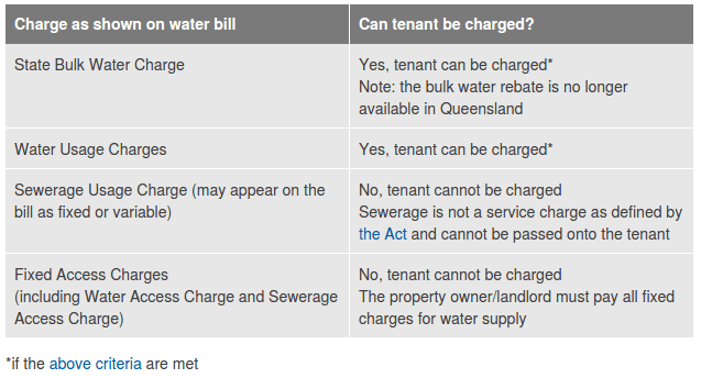 Items tenants can be charged